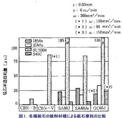 図1.各種と石の被削材種による砥石摩耗の比較