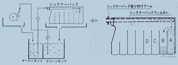 シックナーバックの研削液循環構成と濾過原理