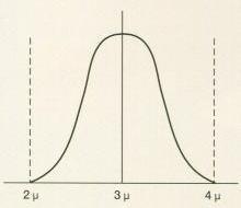 集中分布曲線