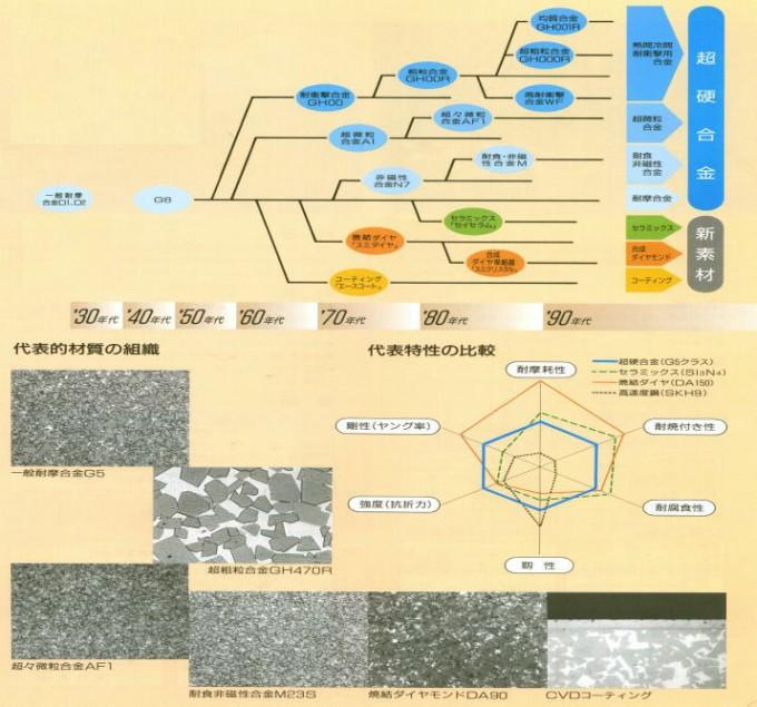 拡がる塑性加工工具用イゲタロイ材質