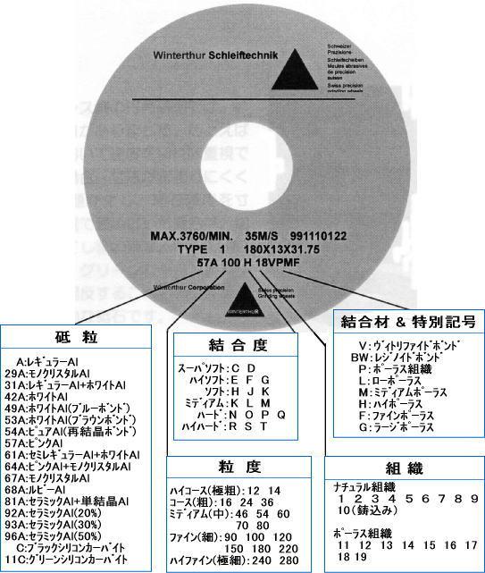 研削砥石仕様指定方法