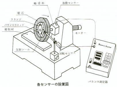 各センサーの設置図