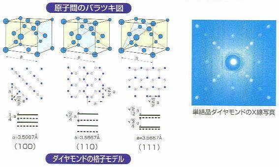 原子間のバラツキ図
