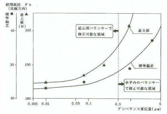 図-1〈アンバランス変位量-研削抵抗特性〉