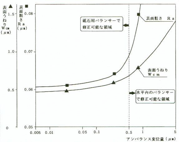 図-2〈アンバランス変位量-研削面粗さ特性〉