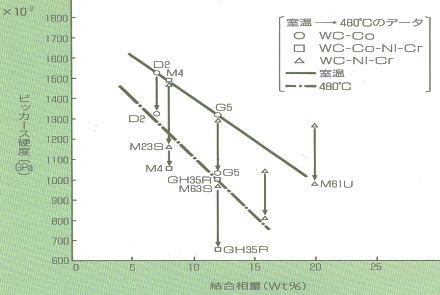 室温および高温における結合相量と硬度との関係