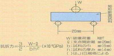 室温および高温におけるピッカース硬度抗析力とのとの関係