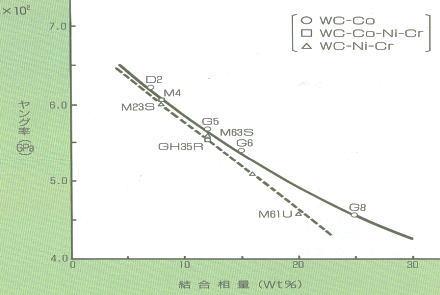 結合相量とヤング率との関係