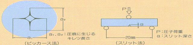 ピッカース硬度と破壊靭性K1c値との関係