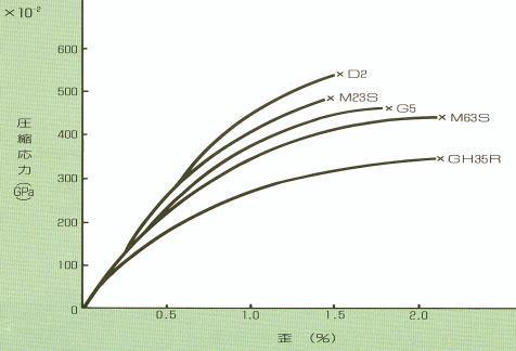 圧縮強度試験における応力一歪曲線