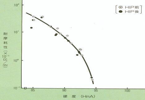 硬度と耐摩耗性との関係