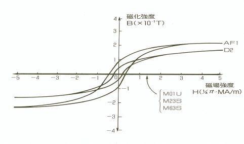 磁気特性(WC-Co合金とWC-Ni-Cr合金のヒステリシス曲線)