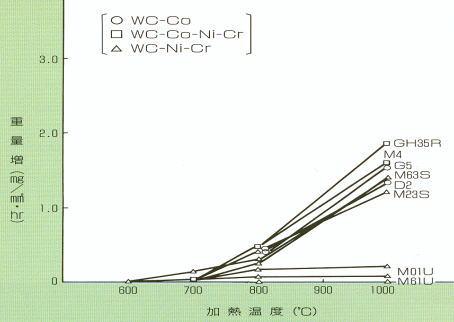 加熱温度と酸化増量との関係