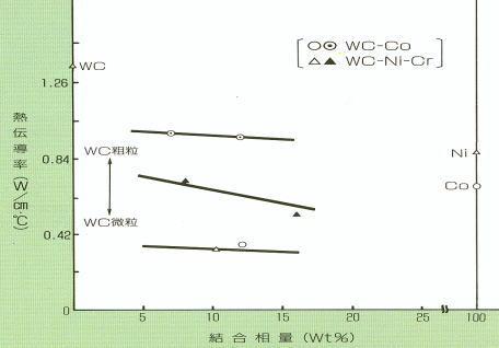 熱伝導率への結合相量の影響