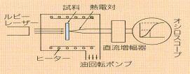 熱伝導率へのWC粒度の影響