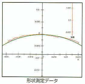 形状測定データ