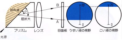 2.屈折計の原理