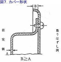 カバーの構造