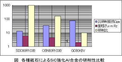 各種砥石によるSiC強化AI合金の研削性比較