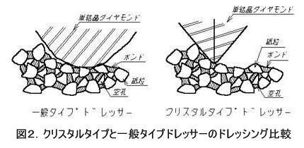 図2.クリスタルタイプと一般タイプドレッサーのドレッシング比較