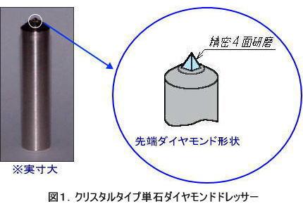 """""""クリスタルタイプ""""の単石ドレッサーは、右図に示しますように、通常の単石ドレッサーとは異なり、ダイヤモンド原石の突き出し部を、その結晶を耐摩耗性の大きい方向が錐面となるように定めて、丁寧に「精密4面研磨」し、特別鋭利な4角錘先端形状に仕上げられております。"""