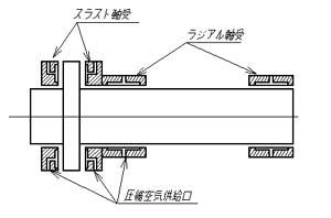 図2.静圧空気軸受けで支持された主軸構造